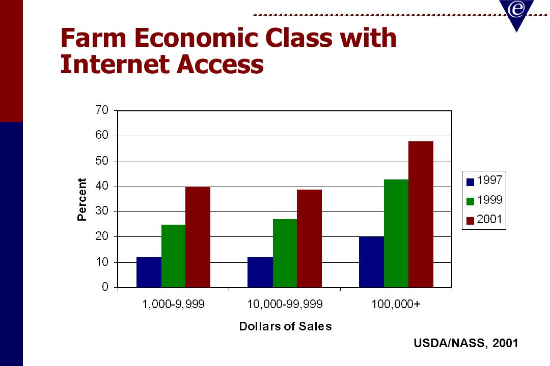 E-Business will not save Agriculture Next generation of E-Agribusiness will generate off of value in the information and services that it currently provides.Next generation of E-Agribusiness will generate off of value in the information and services that it currently provides.