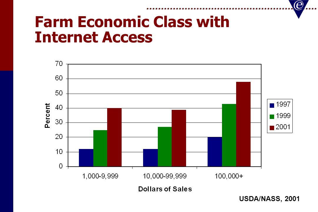Internet Activities USDA/NASS, 2001
