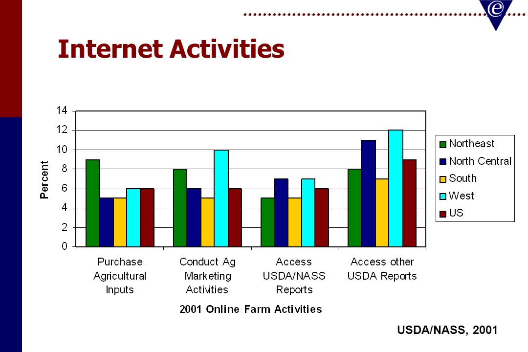 Producer's Online Internet Activity 78% Check Email78% Check Email 72% Access Local Weather72% Access Local Weather 75% Check Commodity Prices75% Check Commodity Prices 62% Find Ag Information62% Find Ag Information (eAgriCounsel.org) Buying Online 48% Buy from Vendors48% Buy from Vendors 83% Want a Trusted Local Vendor83% Want a Trusted Local Vendor 24% Won't buy online - Unfamiliar24% Won't buy online - Unfamiliar 17% Shop for Price17% Shop for Price 67% Shop for Product 67% Shop for Product