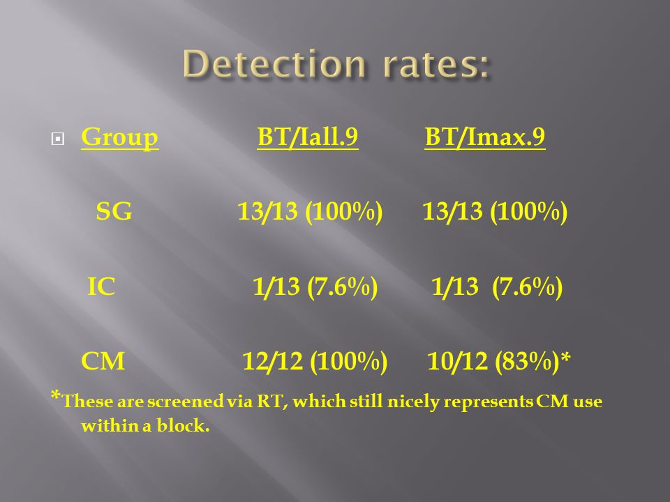  Group BT/Iall.9 BT/Imax.9 SG 13/13 (100%) 13/13 (100%) IC 1/13 (7.6%) 1/13 (7.6%) CM 12/12 (100%) 10/12 (83%)* * These are screened via RT, which st