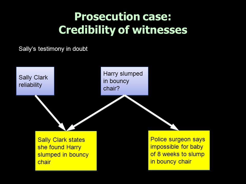 Prosecution case: Credibility of witnesses Sally Clark states she found Harry slumped in bouncy chair Harry slumped in bouncy chair? Police surgeon sa