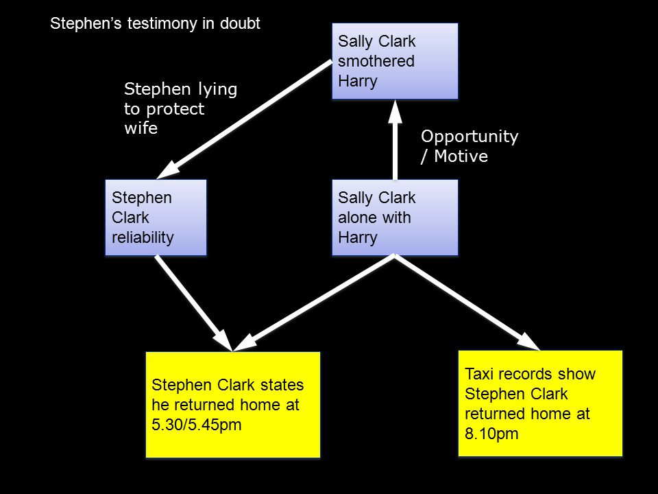 Sally Clark alone with Harry Stephen Clark states he returned home at 5.30/5.45pm Taxi records show Stephen Clark returned home at 8.10pm Opportunity