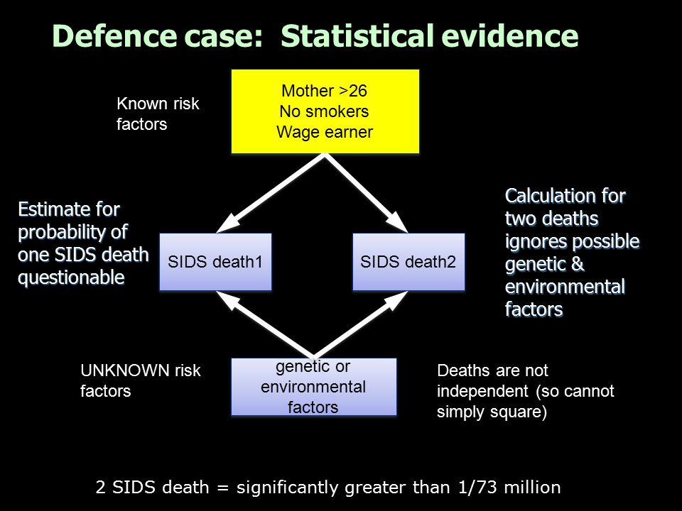 Defence case: Statistical evidence 2 SIDS death = significantly greater than 1/73 million Mother >26 No smokers Wage earner Mother >26 No smokers Wage