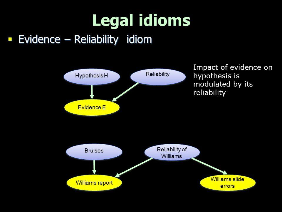 Legal idioms  Evidence – Reliability idiom Evidence E Hypothesis H Reliability Williams report Bruises Reliability of Williams Impact of evidence on