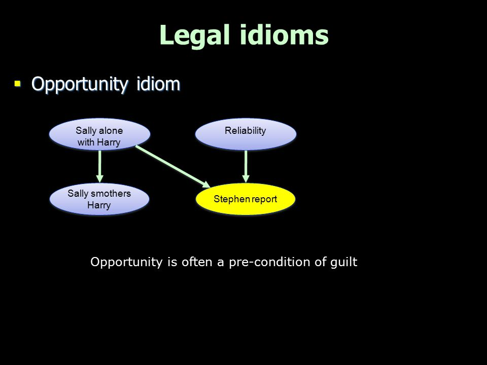 Legal idioms  Opportunity idiom Sally smothers Harry Sally alone with Harry Stephen report Reliability Opportunity is often a pre-condition of guilt