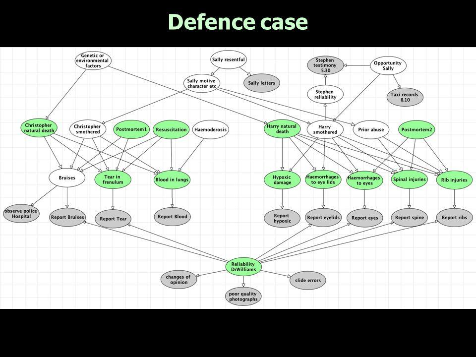 Defence case