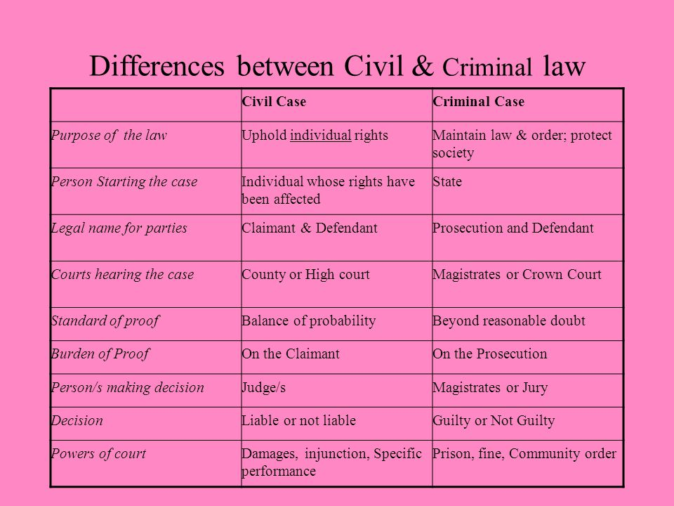 Differences between Civil & Criminal law Civil CaseCriminal Case Purpose of the lawUphold individual rightsMaintain law & order; protect society Person Starting the caseIndividual whose rights have been affected State Legal name for partiesClaimant & DefendantProsecution and Defendant Courts hearing the caseCounty or High courtMagistrates or Crown Court Standard of proofBalance of probabilityBeyond reasonable doubt Burden of ProofOn the ClaimantOn the Prosecution Person/s making decisionJudge/sMagistrates or Jury DecisionLiable or not liableGuilty or Not Guilty Powers of courtDamages, injunction, Specific performance Prison, fine, Community order
