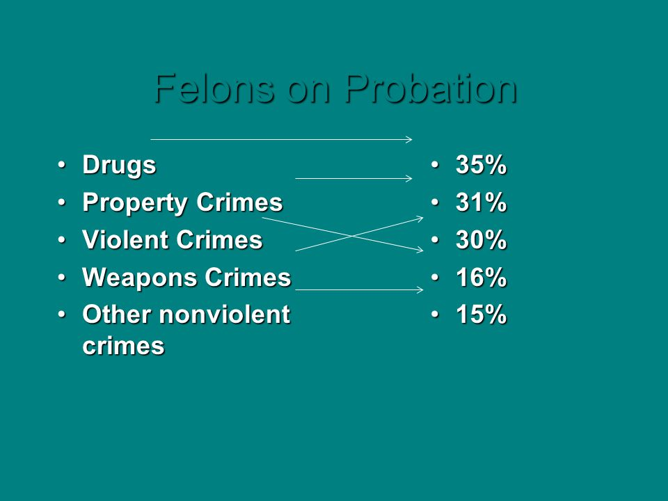 Felons on Probation DrugsDrugs Property CrimesProperty Crimes Violent CrimesViolent Crimes Weapons CrimesWeapons Crimes Other nonviolent crimesOther n