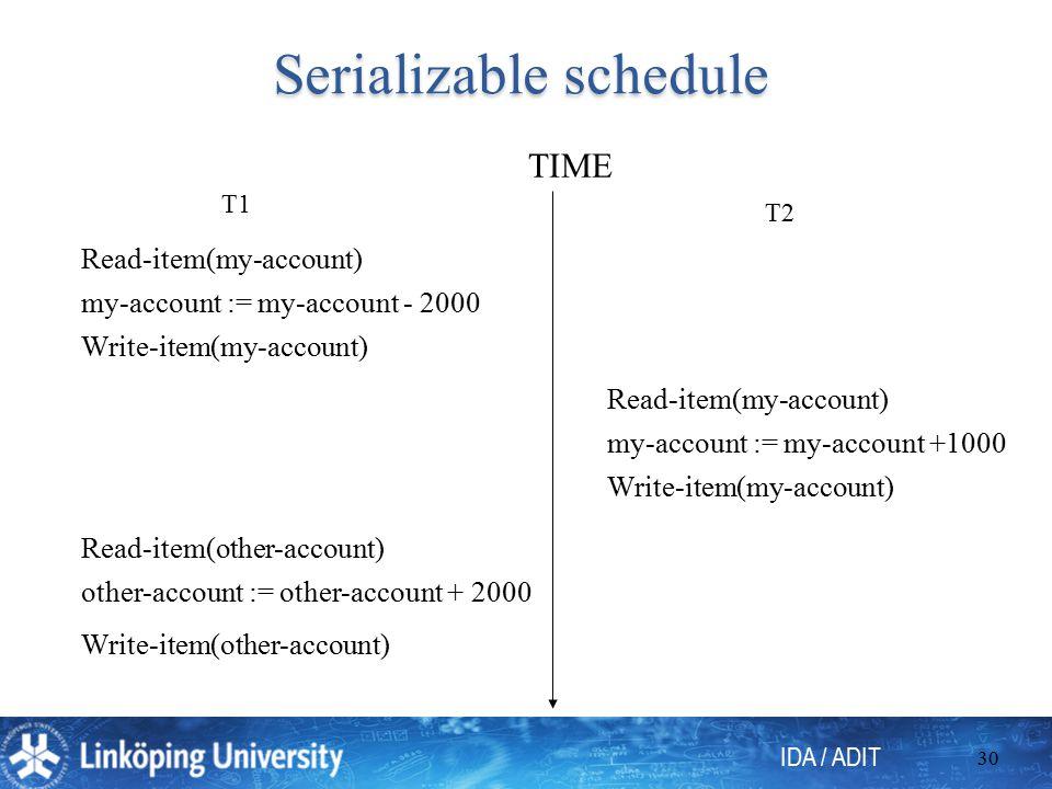 IDA / ADIT 30 Serializable schedule T1 T2 Read-item(my-account) my-account := my-account - 2000 Write-item(my-account) other-account := other-account + 2000 Read-item(other-account) Write-item(other-account) Read-item(my-account) my-account := my-account +1000 Write-item(my-account) TIME