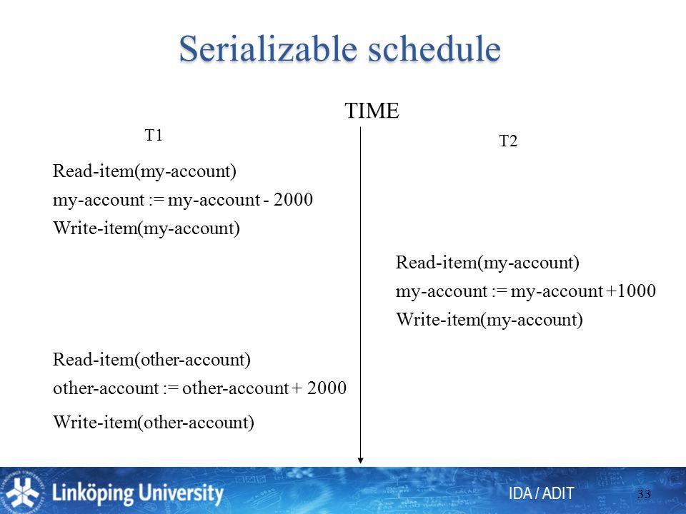 IDA / ADIT 33 Serializable schedule T1 T2 Read-item(my-account) my-account := my-account - 2000 Write-item(my-account) other-account := other-account + 2000 Read-item(other-account) Write-item(other-account) Read-item(my-account) my-account := my-account +1000 Write-item(my-account) TIME