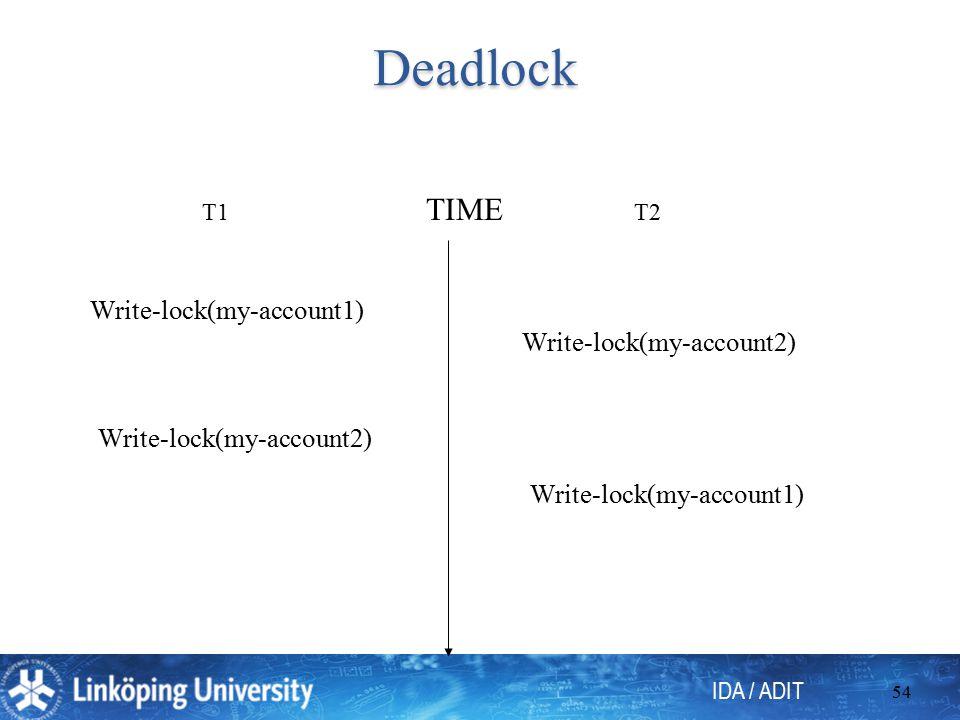 IDA / ADIT 54 Deadlock T1 Write-lock(my-account1) Write-lock(my-account2) T2 Write-lock(my-account2) Write-lock(my-account1) TIME
