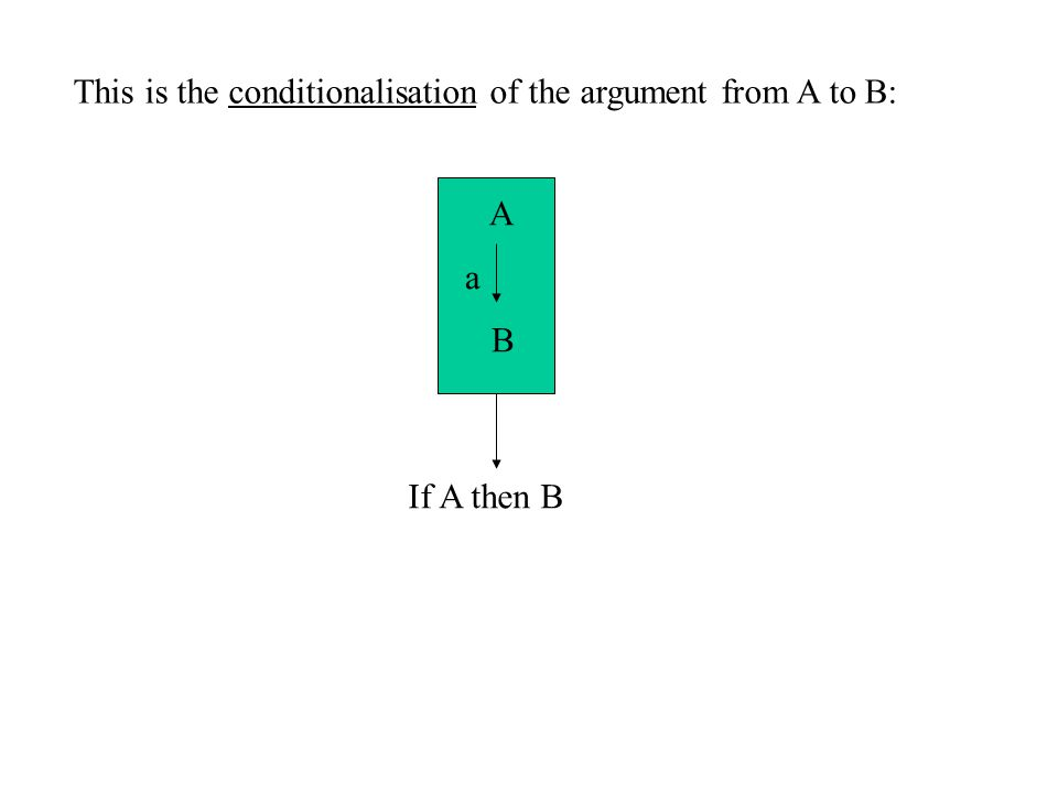 This is the conditionalisation of the argument from A to B: A a B If A then B