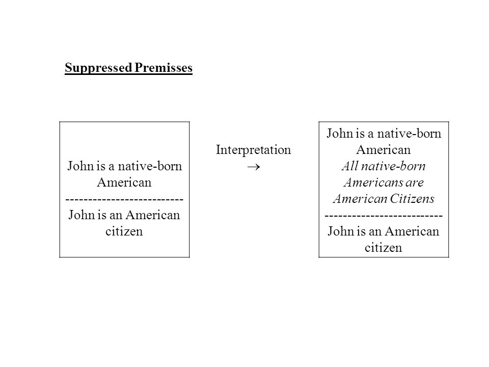 Suppressed Premisses John is a native-born American -------------------------- John is an American citizen Interpretation  John is a native-born American All native-born Americans are American Citizens -------------------------- John is an American citizen