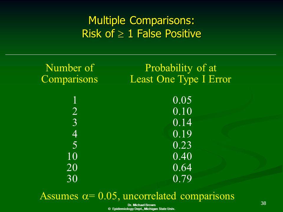 38 Dr. Michael Brown © Epidemiology Dept., Michigan State Univ.