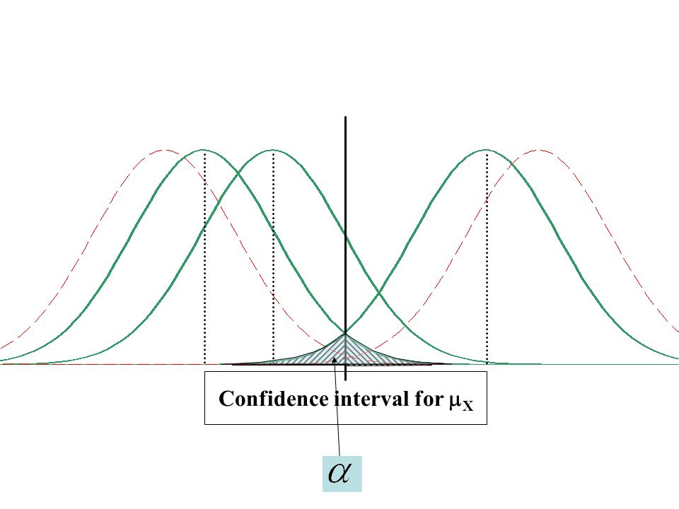 Confidence interval for  X