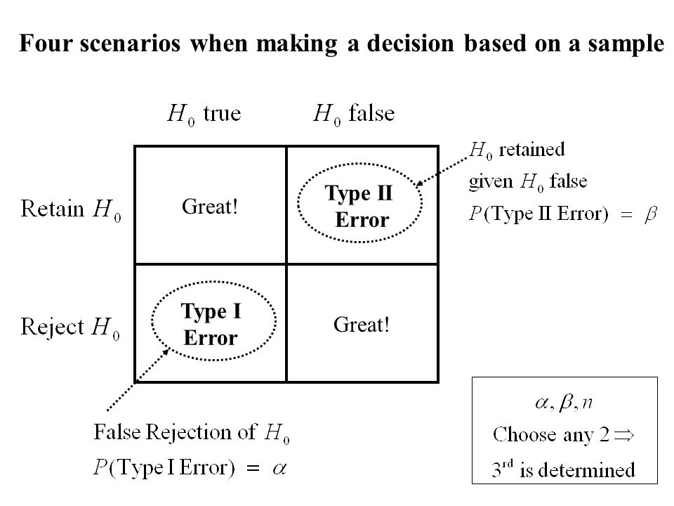 Great! Type II Error Great! Type I Error Four scenarios when making a decision based on a sample