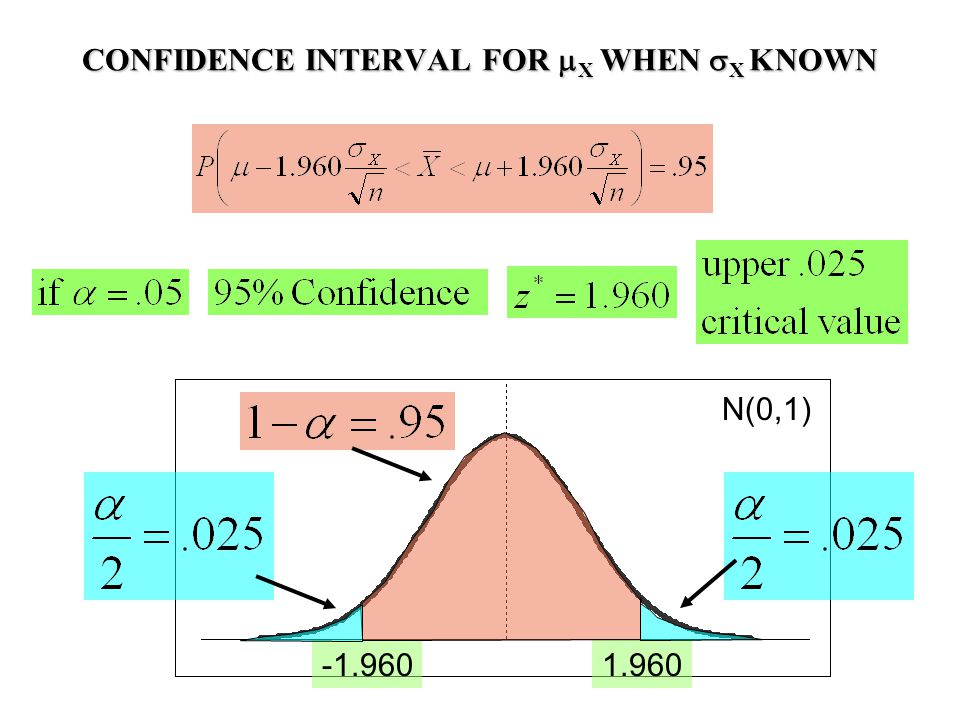 CONFIDENCE INTERVAL FOR  X WHEN  X KNOWN 1.960-1.960 N(0,1)