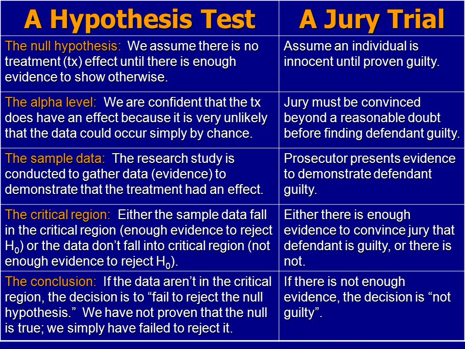A Hypothesis Test A Jury Trial The null hypothesis: We assume there is no treatment (tx) effect until there is enough evidence to show otherwise.