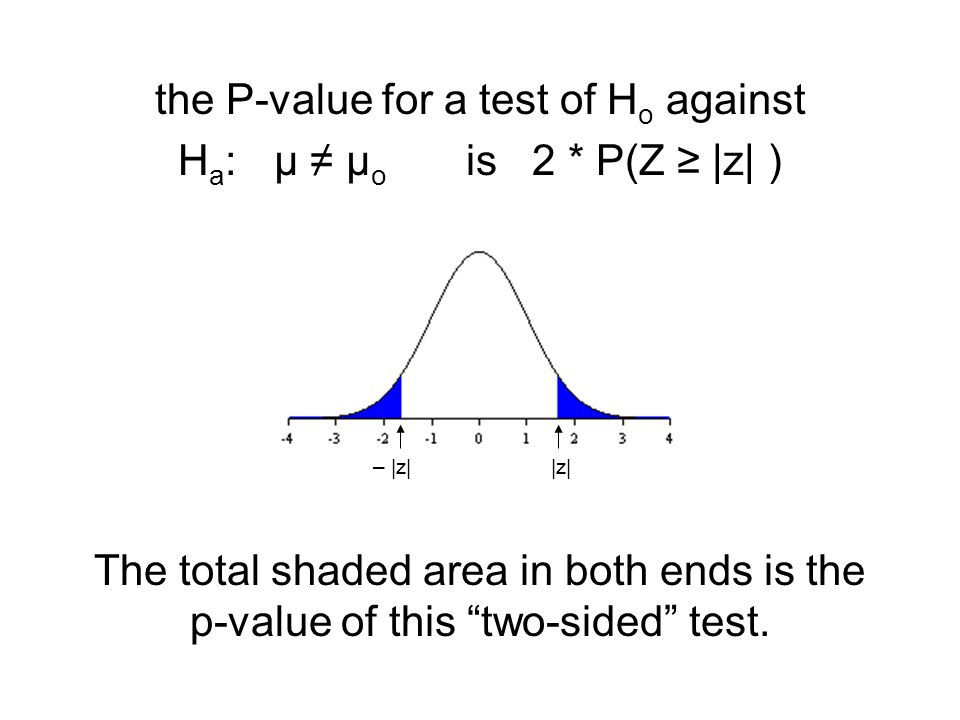 the P-value for a test of H o against H a : µ ≠ µ o is 2 * P(Z ≥ |z| ) The total shaded area in both ends is the p-value of this two-sided test.