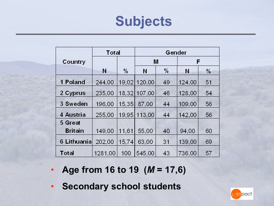 Subjects Age from 16 to 19 (M = 17,6) Secondary school students