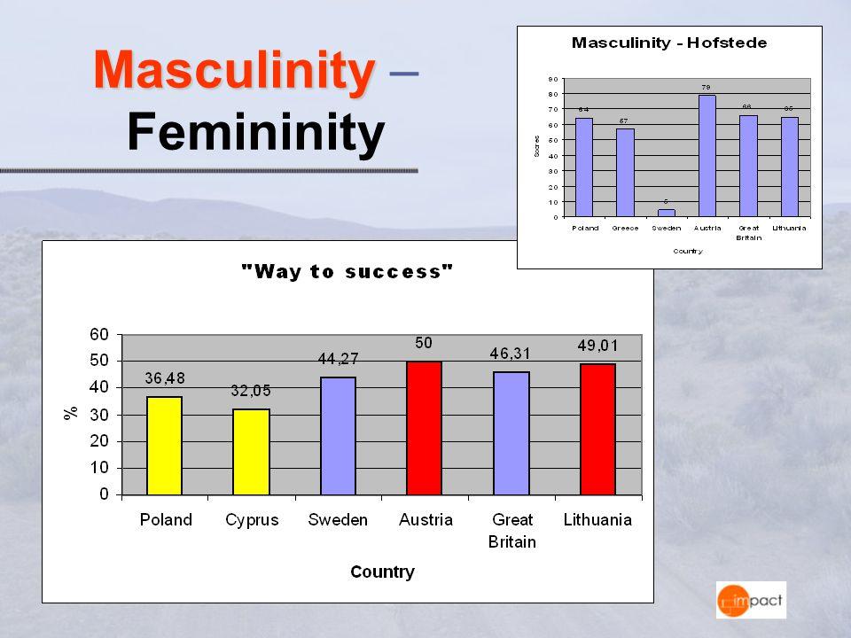 Masculinity Masculinity – Femininity