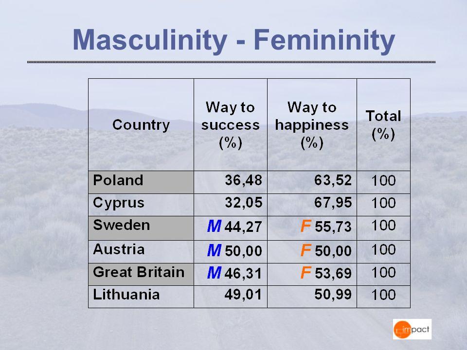 Masculinity - Femininity