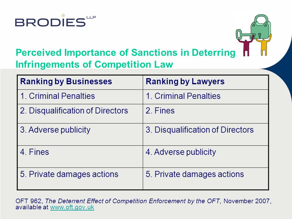 Most common competition compliance measures  Taking external legal advice (40% of businesses)  Having a policy code (34%)  Providing seminars on competition law (26%)  Employing a dedicated competition compliance officer (20%)  Taking economic advice (16%)  Requiring employees to take an online training programme (9%) OFT 962, The Deterrent Effect of Competition Enforcement by the OFT, November 2007, available at www.oft.gov.ukwww.oft.gov.uk