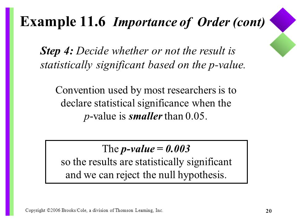 Copyright ©2006 Brooks/Cole, a division of Thomson Learning, Inc. 20 Example 11.6 Importance of Order (cont) Step 4: Decide whether or not the result