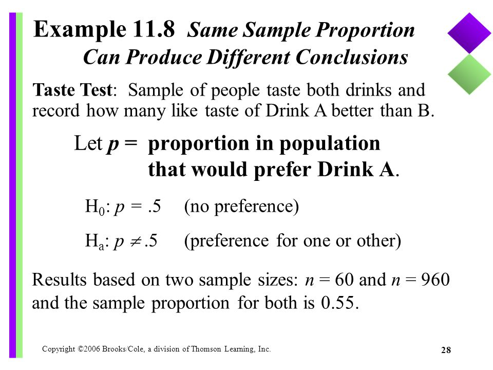 Copyright ©2006 Brooks/Cole, a division of Thomson Learning, Inc. 28 Example 11.8 Same Sample Proportion Can Produce Different Conclusions Let p = pro