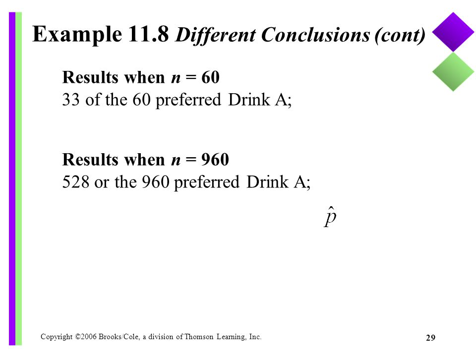 Copyright ©2006 Brooks/Cole, a division of Thomson Learning, Inc. 29 Example 11.8 Different Conclusions (cont) Results when n = 60 33 of the 60 prefer