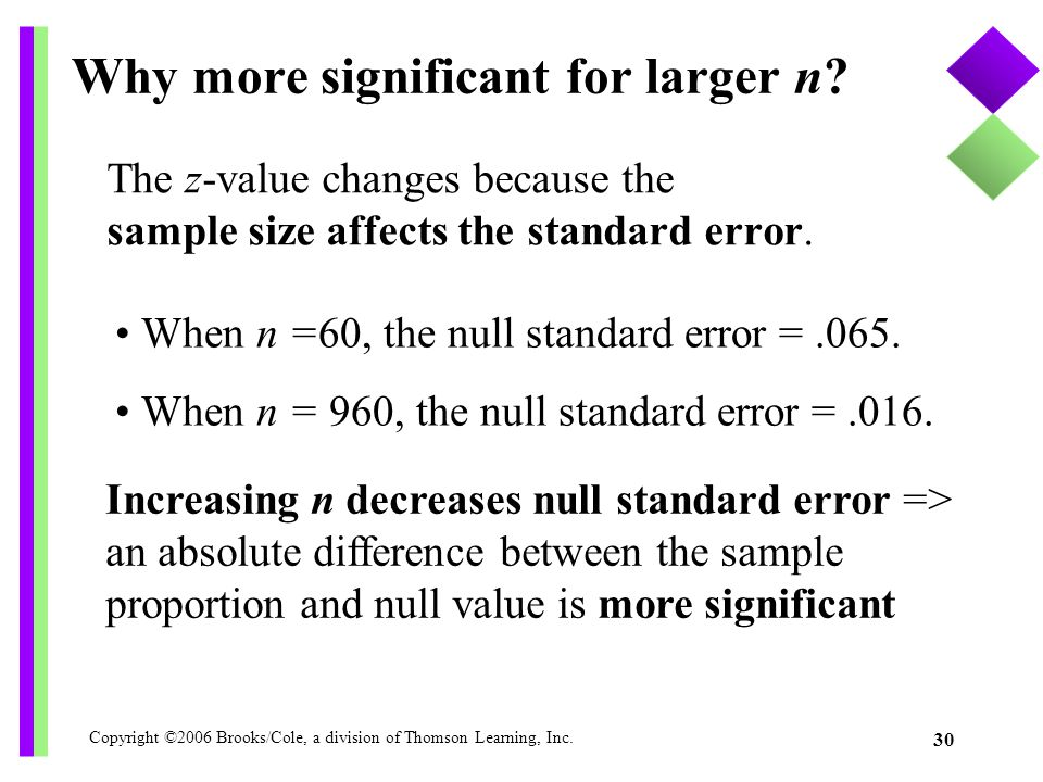 Copyright ©2006 Brooks/Cole, a division of Thomson Learning, Inc. 30 The z-value changes because the sample size affects the standard error. Why more