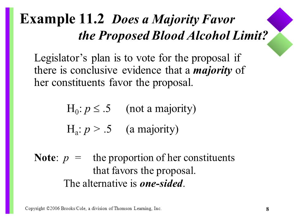 Copyright ©2006 Brooks/Cole, a division of Thomson Learning, Inc. 8 Example 11.2 Does a Majority Favor the Proposed Blood Alcohol Limit? Legislator's