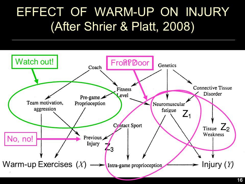 16 Front Door EFFECT OF WARM-UP ON INJURY (After Shrier & Platt, 2008) No, no.