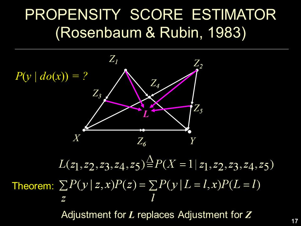 17 PROPENSITY SCORE ESTIMATOR (Rosenbaum & Rubin, 1983) Z6Z6 Z3Z3 Z2Z2 Z5Z5 Z1Z1 X Y Z4Z4 Adjustment for L replaces Adjustment for Z Theorem: P(y | do(x)) = .