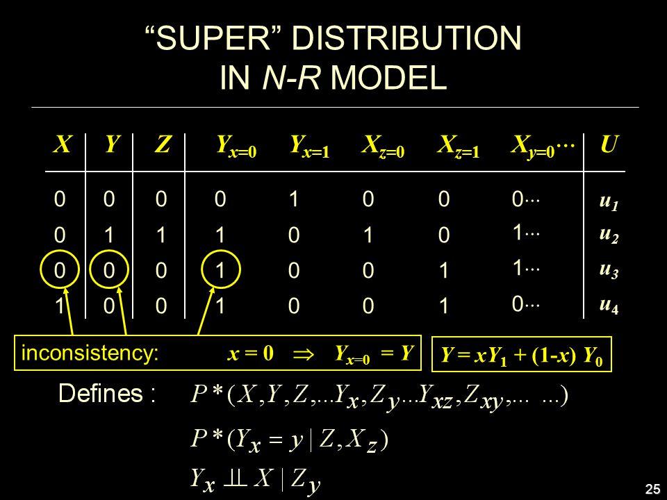 25 SUPER DISTRIBUTION IN N-R MODEL X0 0 0 1 X0 0 0 1 Y 0 1 0 0 Y 0 1 0 0 Y x=0 0 1 1 1 Z0 1 0 0 Z0 1 0 0 Y x=1 1 0 0 0 X z=0 0 1 0 0 X z=1 0 0 1 1 X y=0  0  1  1  0  Uu1 u2 u3 u4 Uu1 u2 u3 u4 inconsistency: x = 0  Y x=0 = Y Y = xY 1 + (1-x) Y 0