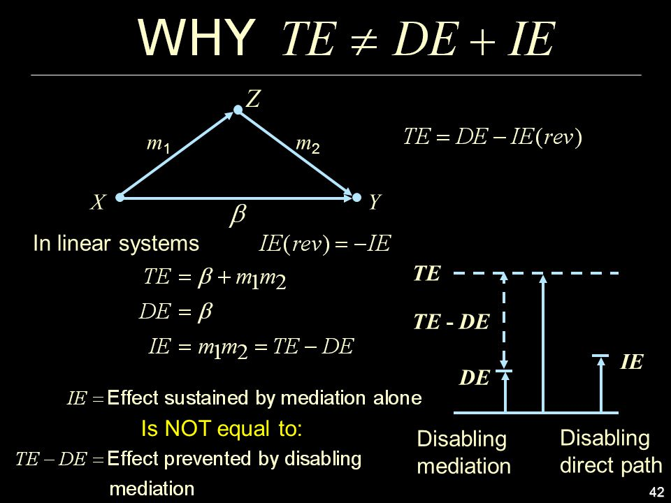 42 Z m2m2 XY m1m1 Disabling mediation Disabling direct path DE TE - DE TE IE In linear systems Is NOT equal to: