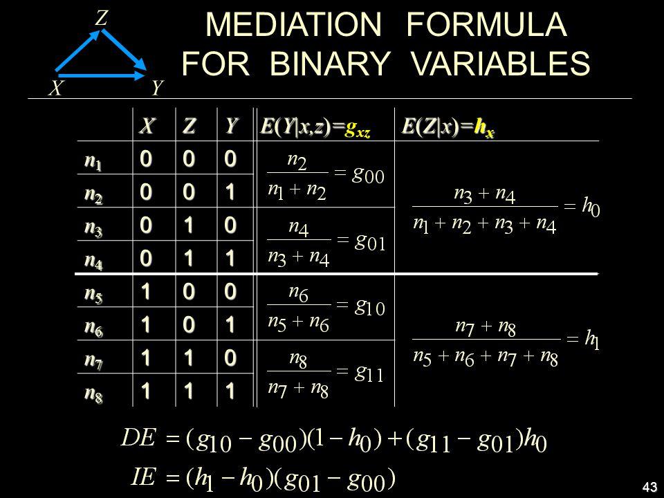 43 MEDIATION FORMULA FOR BINARY VARIABLES X Z YXZY E(Y|x,z)= E(Y|x,z)=g xz E(Z|x)=h x n1n1n1n1000 n2n2n2n2001 n3n3n3n3010 n4n4n4n4011 n5n5n5n5100 n6n6n6n6101 n7n7n7n7110 n8n8n8n8111