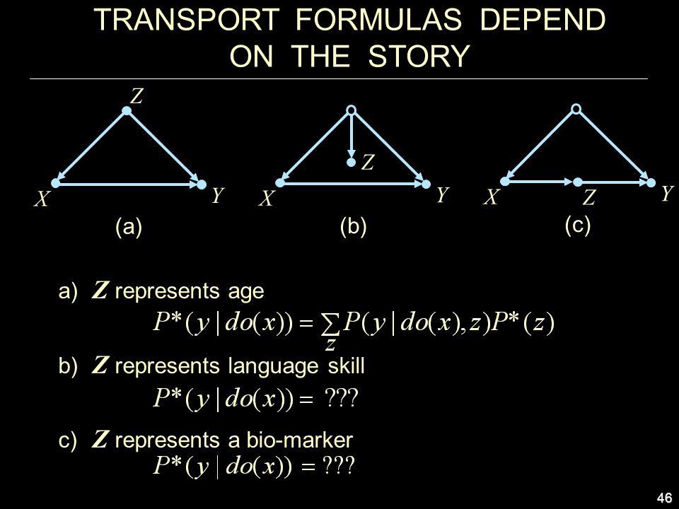 46 TRANSPORT FORMULAS DEPEND ON THE STORY X Y Z (a) X Y Z (b) a) Z represents age b) Z represents language skill c) Z represents a bio-marker X Y (c) Z