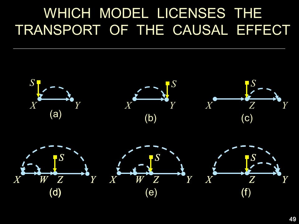 49 WHICH MODEL LICENSES THE TRANSPORT OF THE CAUSAL EFFECT XY (f) Z S XY (c) Z S W XY (e) Z S W (c) XYZ S XY ( Z S XY Z S W XYZ S W XY (f Z S XY (d) Z S W XYZ S W (b) YX S (a) YX S