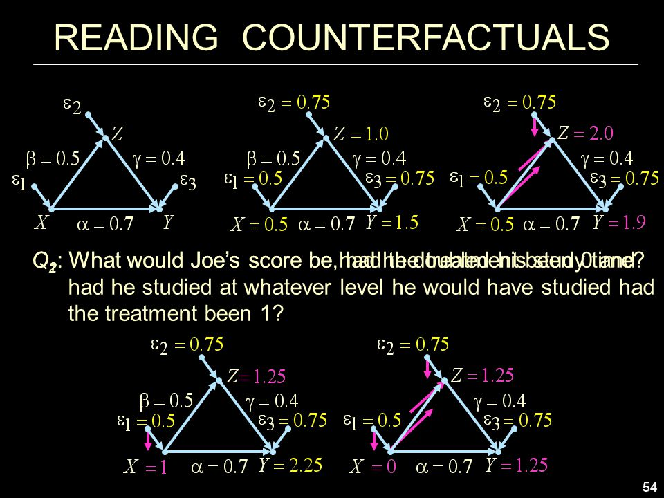 54 Q 2 : What would Joe's score be, had the treatment been 0 and had he studied at whatever level he would have studied had the treatment been 1.