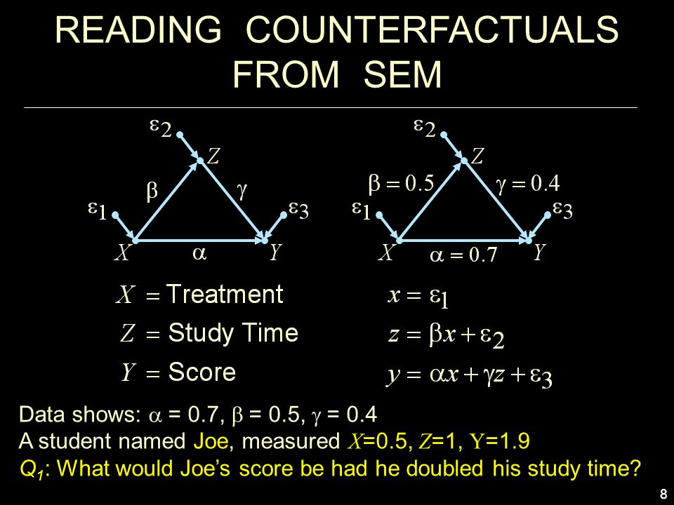 8 READING COUNTERFACTUALS FROM SEM Data shows:  = 0.7,  = 0.5,  = 0.4 A student named Joe, measured X =0.5, Z =1, Y =1.9 Q 1 : What would Joe's score be had he doubled his study time