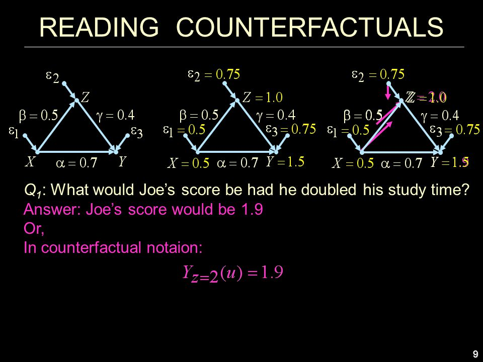 9 Answer: Joe's score would be 1.9 Or, In counterfactual notaion: READING COUNTERFACTUALS