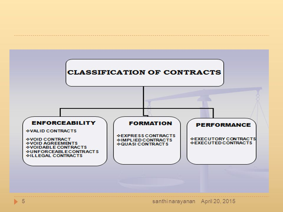 Distinction between an agreement and a contract  Agreement ◦ Offer and its acceptance constitute an agreement ◦ An agreement may or may not create a legal obligation ◦ Every agreement need not necessarily be a contract ◦ Agreement is not concluded or binding contract  Contract ◦ Agreement and its enforceability constitute a contract ◦ A contract necessarily create a legal obligation ◦ All contracts are necessarily agreements.