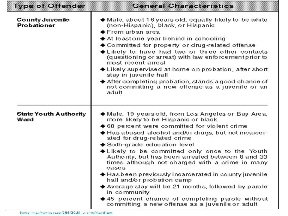 Source: http://www.lao.ca.gov/1995/050195_juv_crime/kkpart5.aspx
