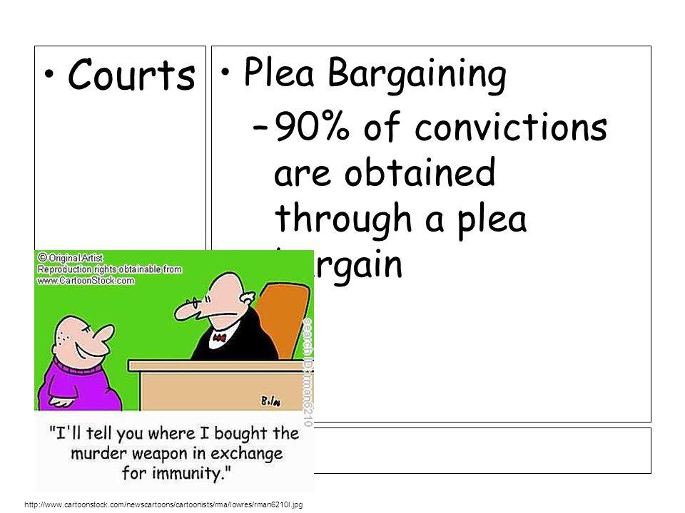 Arrest sArrest s Arrest Warrant Decide Level of Force Reading of Rights –Gideon v.