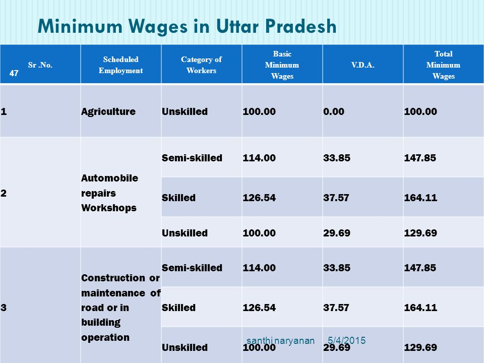 Minimum Wages in Uttar Pradesh Sr.No.