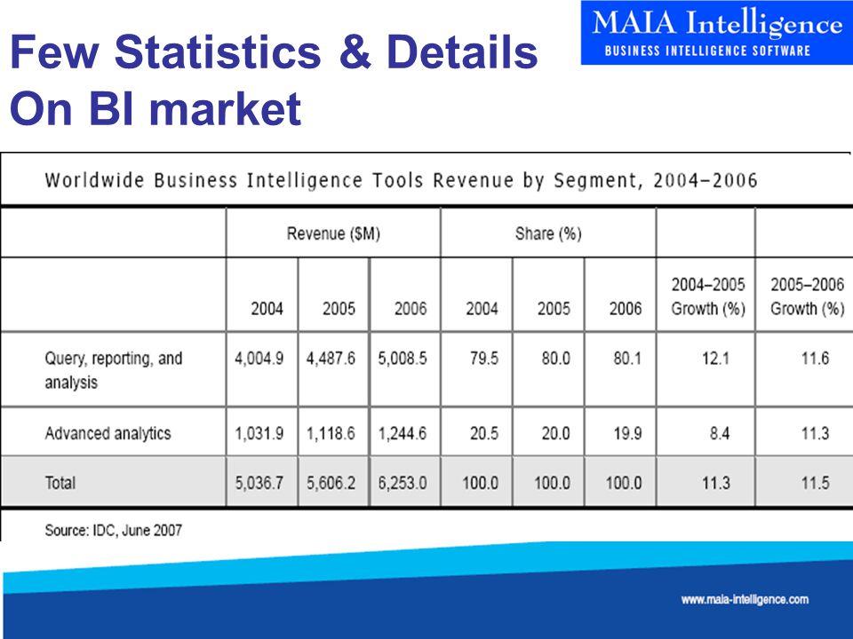 Few Statistics & Details On BI market