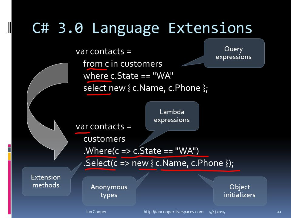 C# 3.0 Language Extensions 5/4/2015Ian Cooper http://iancooper.livespaces.com 11 var contacts = from c in customers where c.State == WA select new { c.Name, c.Phone }; var contacts = customers.Where(c => c.State == WA ).Select(c => new { c.Name, c.Phone }); Extension methods Lambda expressions Query expressions Object initializers Anonymous types