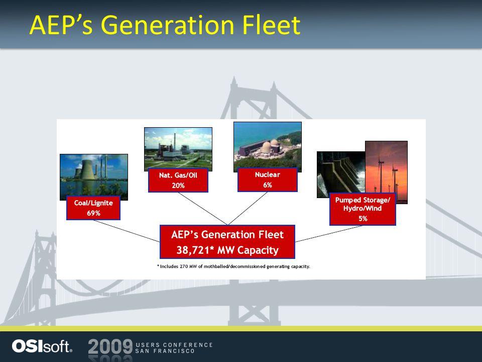 AEP's Generation Fleet