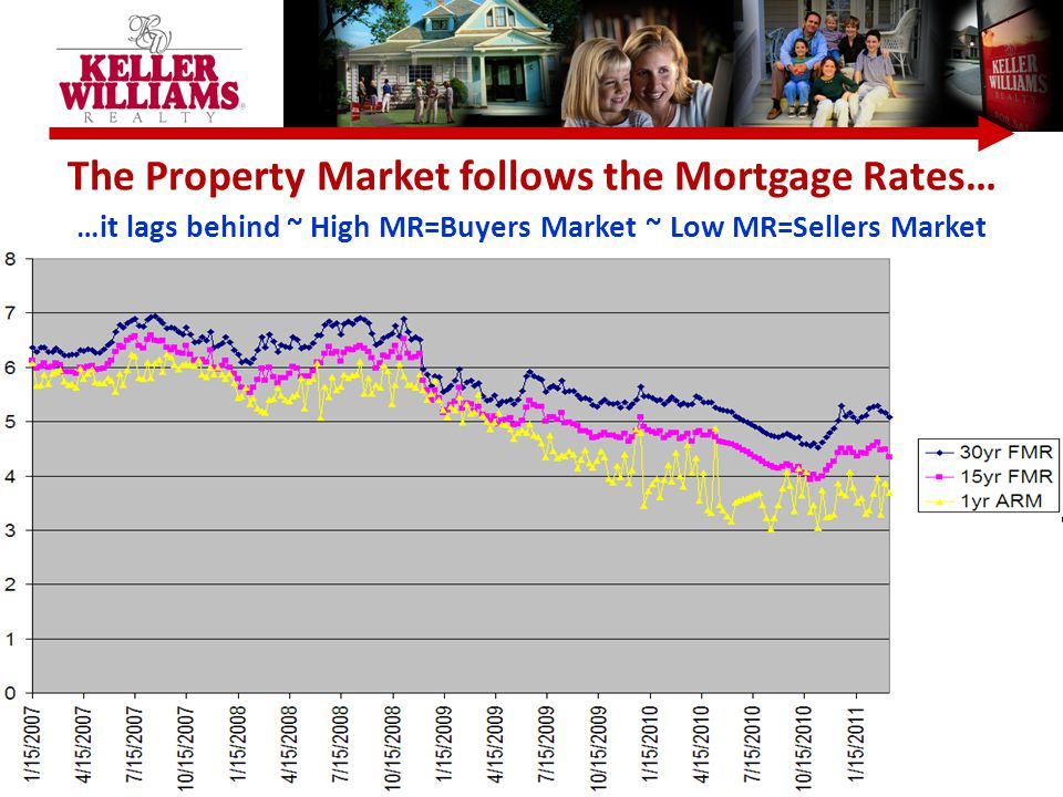 The Property Market follows the Mortgage Rates… …it lags behind ~ High MR=Buyers Market ~ Low MR=Sellers Market